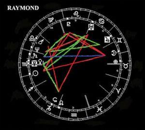RAY-CHART